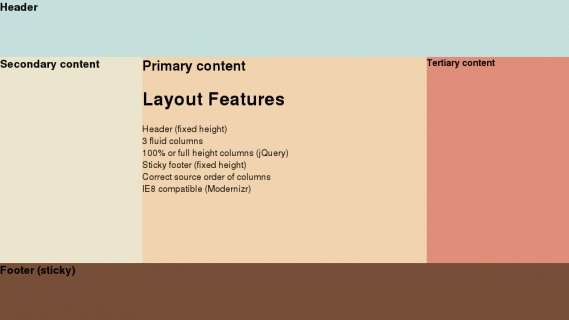 Fluid 3 column layout with