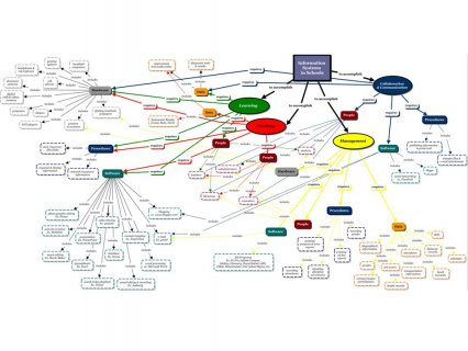 SEMANTIC MAP EXAMPLES see your