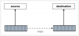 Diagram of a deep copy
