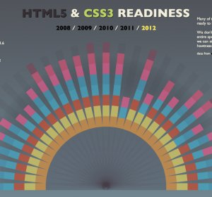 HTML5 section article semantics